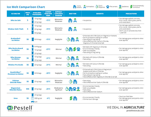Ice Melt Comparison Chart 2018